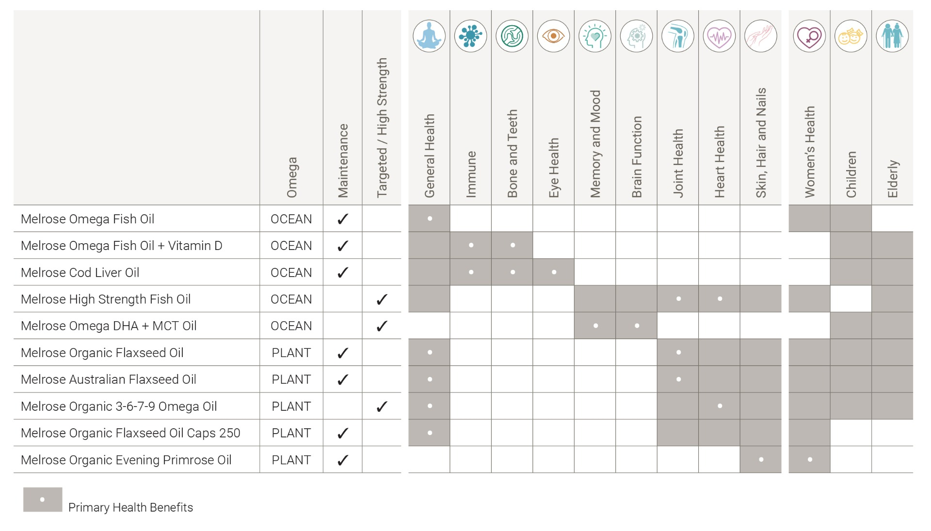 Melrose Pure Omegas Health Focus Chart